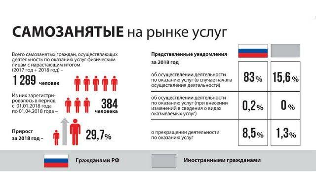 Официальная статистика